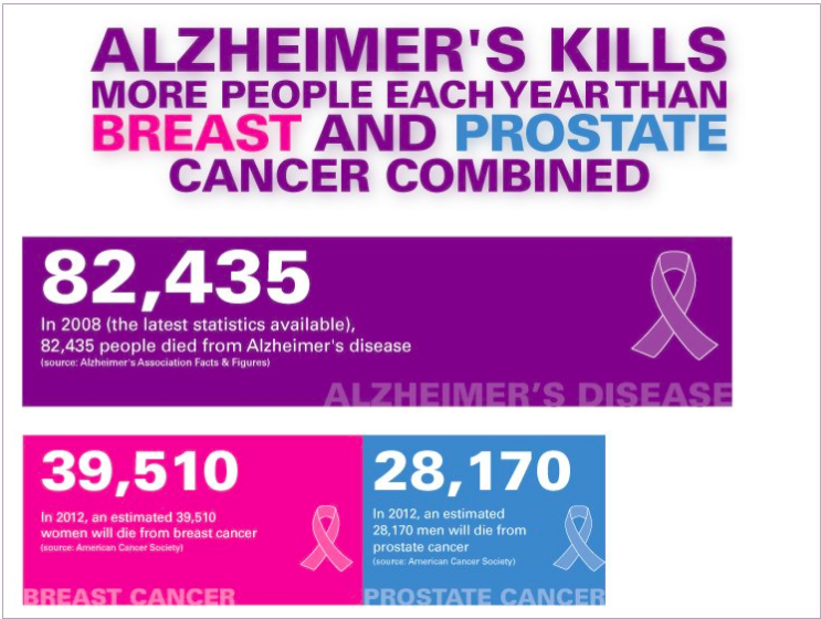 Scary Stat: Alzheimer's Kills More People Each Year Than Breast & Prostate Cancer Combined